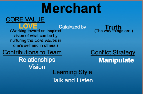 Core Values Index Merchant