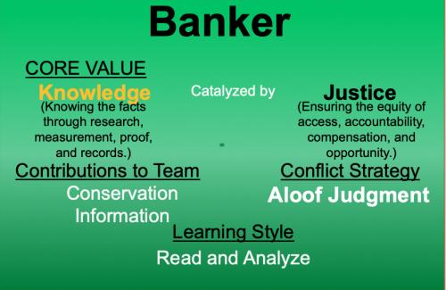 Core Values Index Banker