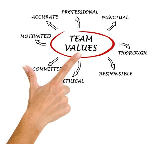 Values Team Charter